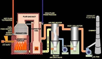Fluid Column Fuel Oil Transfer Boiler Heat