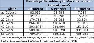 Fondssparplan Berechnen : einfach million r werden de million r million rin erfolg erfolgreich reich erfolgreicher ~ Themetempest.com Abrechnung
