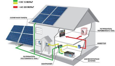Использование энергии Солнца. Солнечные коллекторы. Солнечные тепловые электростанции. Фотоэлектрические системы.