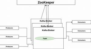 How Apache Kafka Works  Kafka Series - Part 1