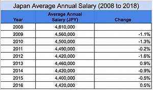 What is the average salary in Japan by occupation and age ...