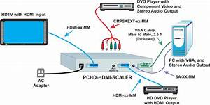 Pchd-hdmi-scaler  Component Video  Hdmi Scaler  Converter