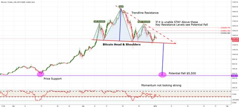 Bitcoin predictions for tomorrow, week, month, 2021, 2022, 2023, 2024 and 2025. Bitcoin 2018 Warning for BITSTAMP:BTCUSD by SEAN_VENGAN — TradingView