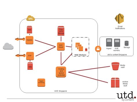 Aws Case Study Utd By Content
