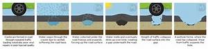 Top Methods Of Pothole Repair And Prevention