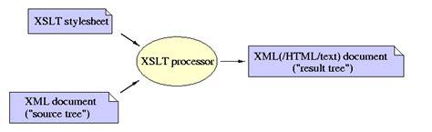 Xml Tutorial Xslt Xsl Transformations