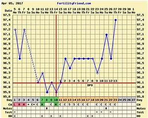 Bbt Charts Forums Basal Body Temperature Chart Bbt A Woman 39 S Guide On How