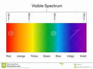 Visible Spectrum Of Light  Stock Vector  Illustration Of