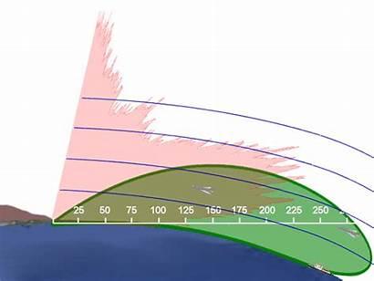 Radar Horizon Waves Stack Nautical Oth Range