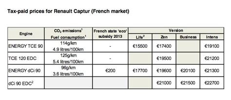renault captur price renault captur price