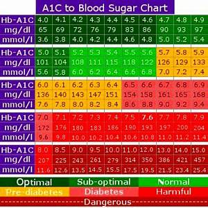 Hba1c Vs Blood Glucose Chart A1c Conversion Chart How To Cure Diabetes Naturally