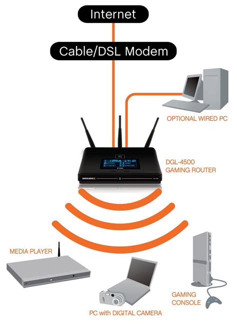 Router Wiring Diagram by Wireless Router Wiring Diagram B2network Co For Wellread Me