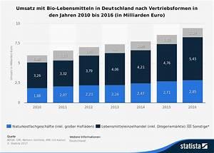 Web De Kreditkarte : bio lebensmittel wachstumsmarkt mit vertrauensproblem dialego ~ Eleganceandgraceweddings.com Haus und Dekorationen
