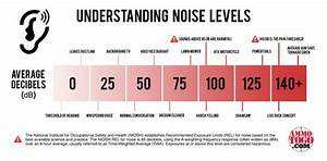 Sound Decibel Chart The Truth About Suppressors Part 1 How They Work And