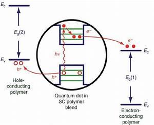 Quantum Dots Solar Cells