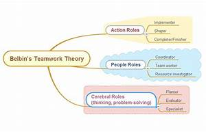 Belbin Chart Belbin 39 S Teamwork Theory Comindwork Weekly 2018 Jun 25