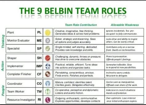 belbin team roles leadership development change