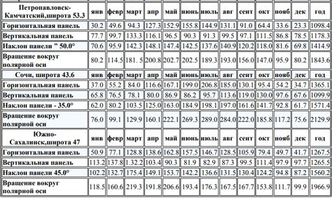Солнечная инсоляция таблицы солнечной инсоляции