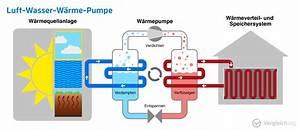 Wärmepumpe Luft Luft : luft wasser w rmepumpe test vergleich 2017 die besten luft wasser w rmepumpen ~ Watch28wear.com Haus und Dekorationen