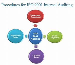 QMS 9001 Certification Procedures | This blog is related ...