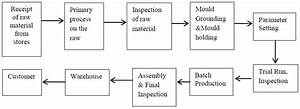 Process Flow Chart For Material