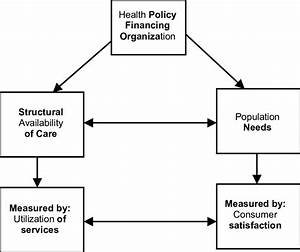 Aday And Anderson  1981  Model Of Health Care Access