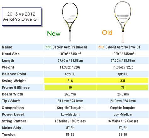 babolat aeropro drive gt rafas  babolat racket pics preview  video review tennis