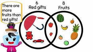 Understanding Venn Diagrams