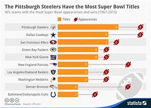 Chart: The Pittsburgh Steelers Have the Most Super Bowl ...