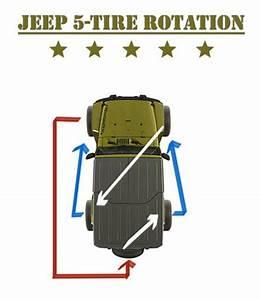 Jeep 5 Tire Rotation Diagram