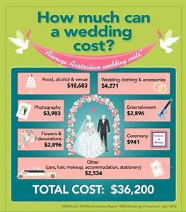 spending the average wedding budget setting a budget With how much should my wedding budget be