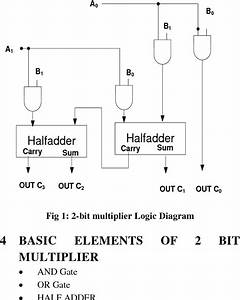 4 Bit Multiplier Logic Diagram