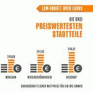 Berlin Low Budget : wg gesucht in berlin infos und tipps zur wg suche ~ Markanthonyermac.com Haus und Dekorationen