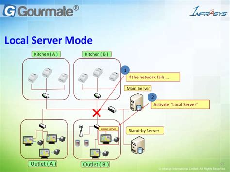 cuisine casher definition infrasys f b total solution may 2013