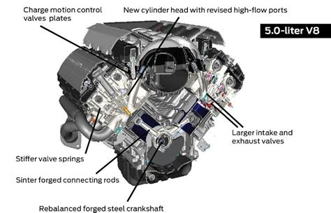Ford Coyote 50 Engine Diagram 1995 ford 302 engine diagram wiring diagram