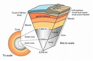 the earths asthenosphere layer is in the upper mantle and ...