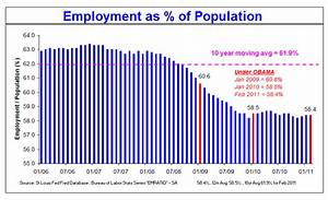 Job Growth Chart Under Obama About That Quot Jobs Improvement Quot Under President Obama Zero