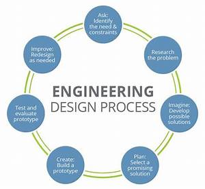 Solving Everyday Problems Using The Engineering Design