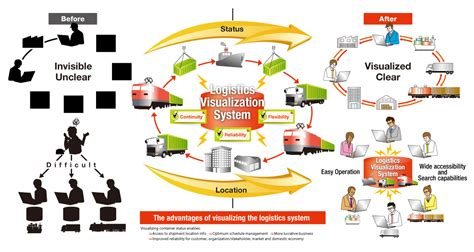 Logistics Visualization System Lvs Products Solutions