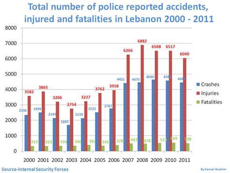 Car Crash Statistics In Lebanon « Manser Usj