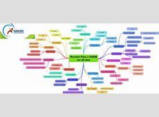 Criar um Mapa Mental Online e Transformar em uma Nota!