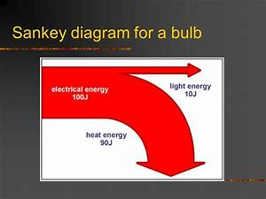 Core Physics Y10  Efficiency And Sankey Diagrams