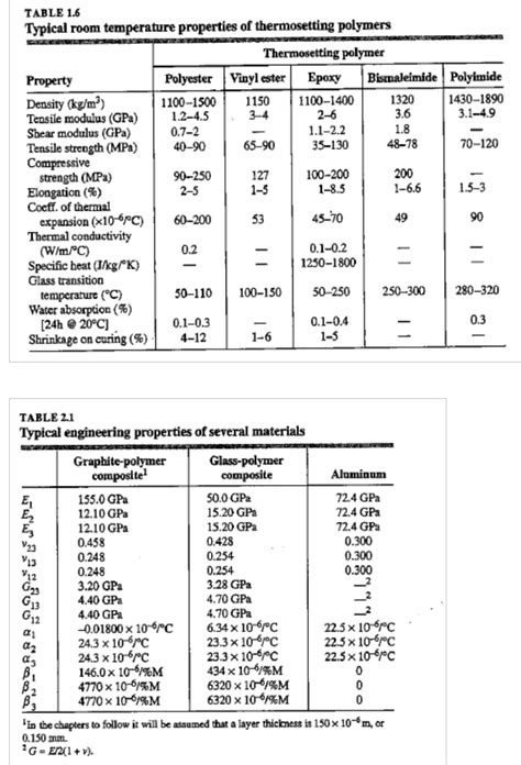 TABLE 1.6 Typical Room Temperature Properties Of T