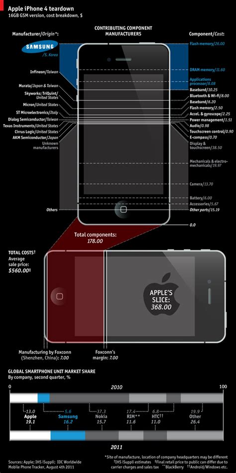 how much is an iphone 4 graphic reveals how much of an iphone 4 is made by samsung