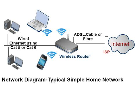 Wireles Home Network Setup Diagram by How To Set Up A Home Network Beginners Guide