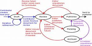 solutions document management system With how document management system works