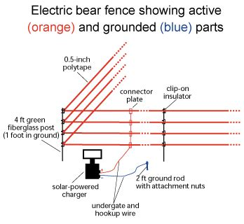 A Diagram To Wire A Electric Fence For by Electric Fences How They Work What You Should