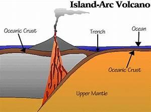 Island Arc Volcano