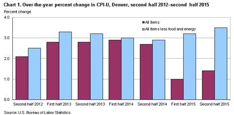 bureau of labor statistics consumer price index consumer price index denver boulder greeley second half