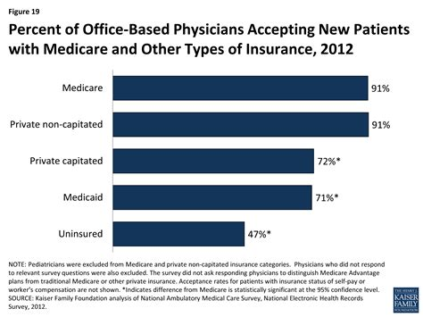 How Do Medicare Beneficiaries Fare